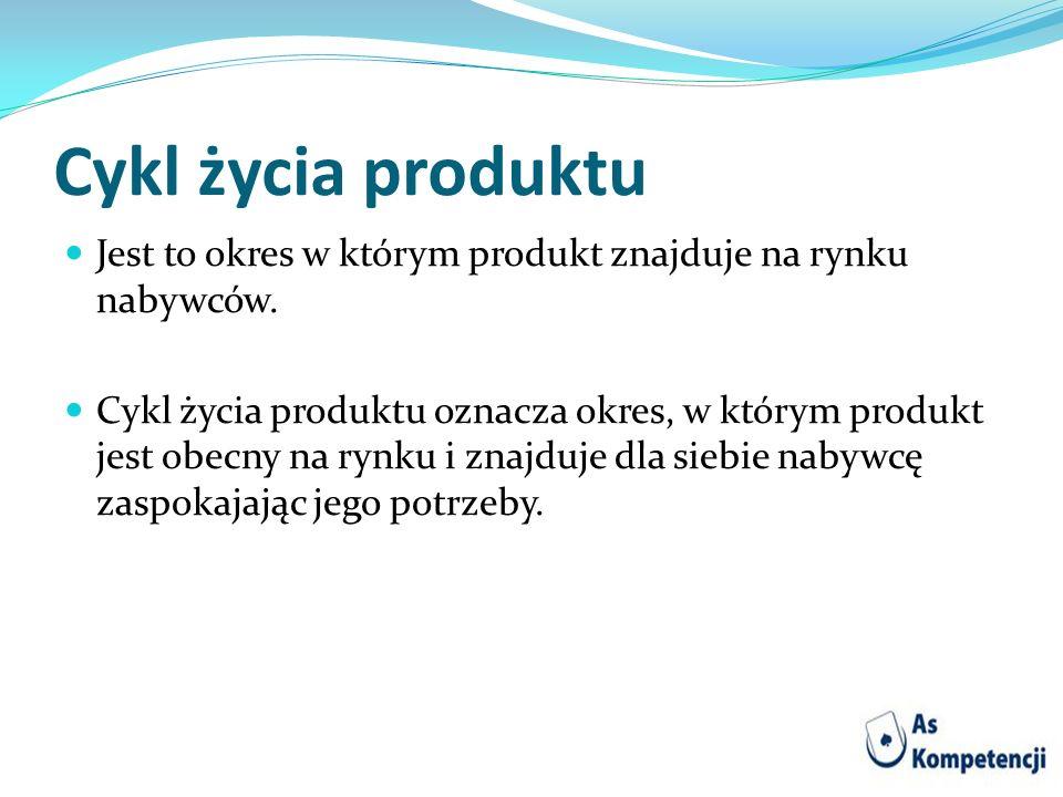 Cykl życia produktu Jest to okres w którym produkt znajduje na rynku nabywców. Cykl życia produktu oznacza okres, w którym produkt jest obecny na rynk
