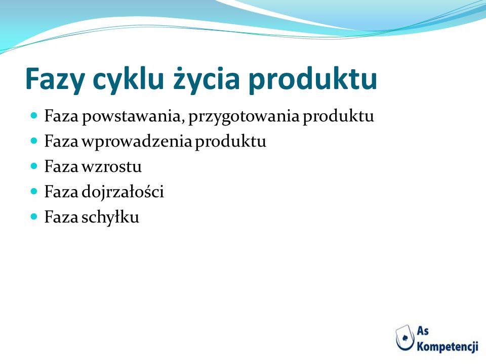 Fazy cyklu życia produktu Faza powstawania, przygotowania produktu Faza wprowadzenia produktu Faza wzrostu Faza dojrzałości Faza schyłku