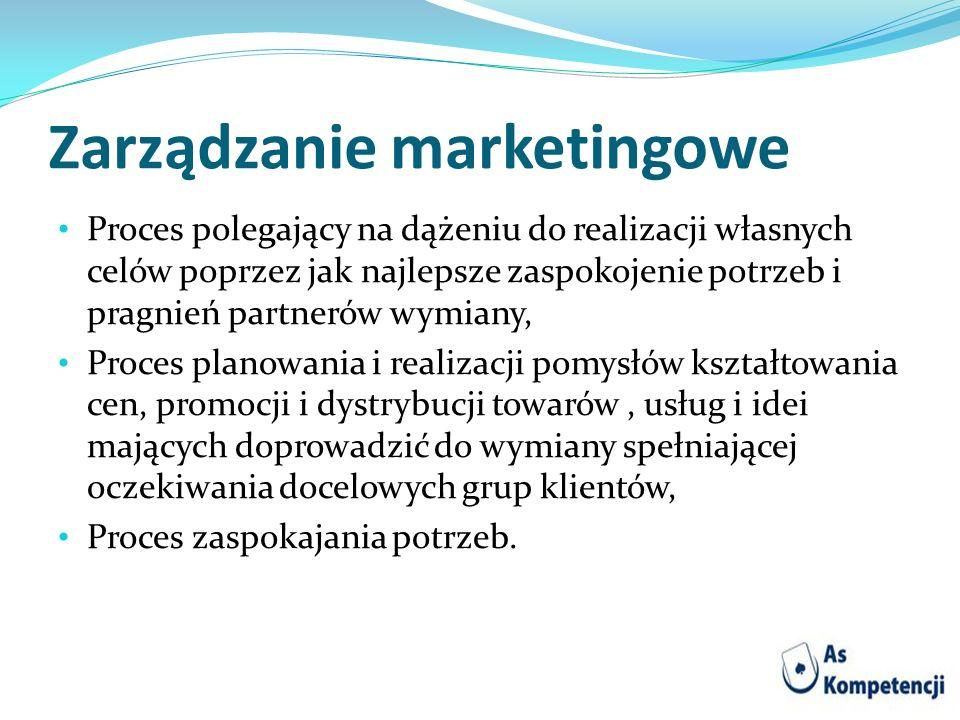 Zarządzanie marketingowe Proces polegający na dążeniu do realizacji własnych celów poprzez jak najlepsze zaspokojenie potrzeb i pragnień partnerów wym