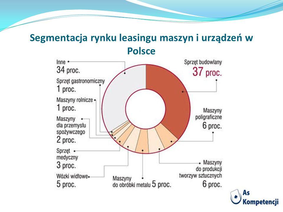 Segmentacja rynku leasingu maszyn i urządzeń w Polsce