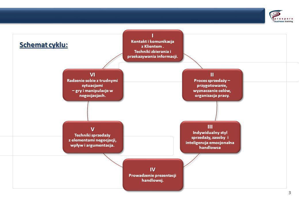 3 Schemat cyklu: I I Kontakt i komunikacja z Klientem.