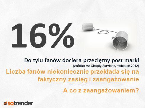 16 Do tylu fanów dociera przeciętny post marki (źródło: VA Simply Services, kwiecień 2012) Liczba fanów niekoniecznie przekłada się na faktyczny zasięg i zaangażowanie A co z zaangażowaniem.
