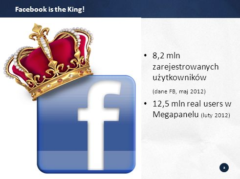 3 8,2 mln zarejestrowanych użytkowników (dane FB, maj 2012) 12,5 mln real users w Megapanelu (luty 2012) Facebook is the King!