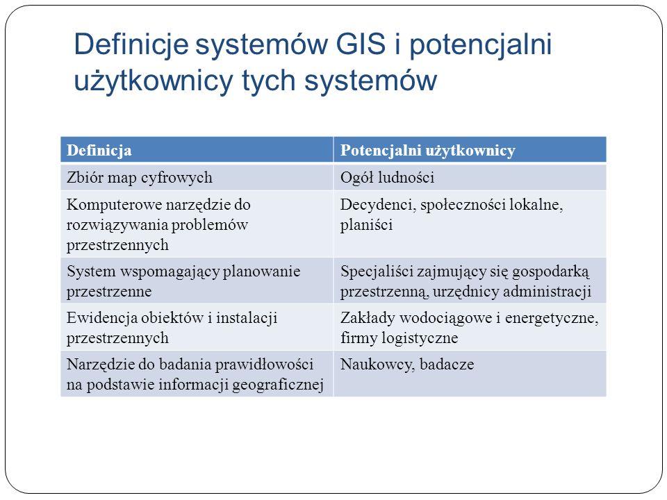 Definicje systemów GIS i potencjalni użytkownicy tych systemów DefinicjaPotencjalni użytkownicy Zbiór map cyfrowychOgół ludności Komputerowe narzędzie