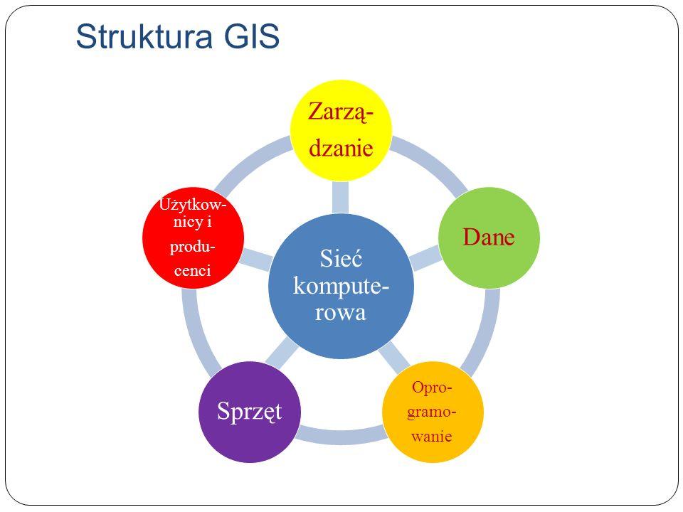Struktura GIS Sieć kompute- rowa Zarzą- dzanie Dane Opro- gramo- wanie Sprzęt Użytkow- nicy i produ- cenci