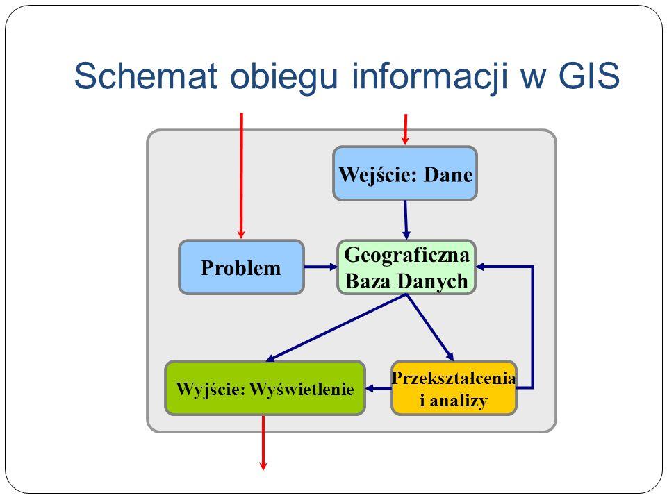 Schemat obiegu informacji w GIS Geograficzna Baza Danych Wejście: Dane Przekształcenia i analizy Problem Wyjście: Wyświetlenie