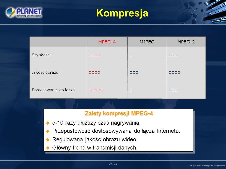 24 / 21 Kompresja MPEG-4 MJPEG MPEG-2 Dostosowanie do łącza Jakość obrazu Szybkość Zalety kompresji MPEG-4 Zalety kompresji MPEG-4 5-10 razy dłuższy czas nagrywania.