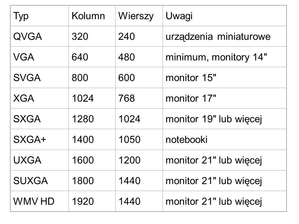 TypKolumnWierszyUwagi QVGA320240urządzenia miniaturowe VGA640480minimum, monitory 14 SVGA800600monitor 15 XGA1024768monitor 17 SXGA12801024monitor 19 lub więcej SXGA+14001050notebooki UXGA16001200monitor 21 lub więcej SUXGA18001440monitor 21 lub więcej WMV HD19201440monitor 21 lub więcej