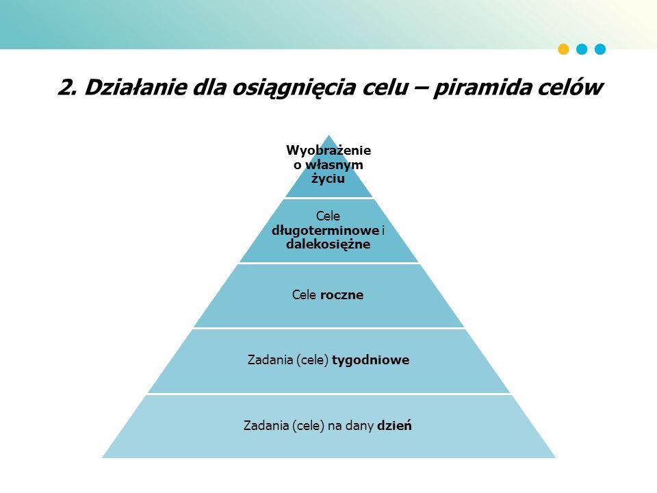2. Działanie dla osiągnięcia celu – piramida celów Wyobrażenie o własnym życiu Cele długoterminowe i dalekosiężne Cele roczne Zadania (cele) tygodniow