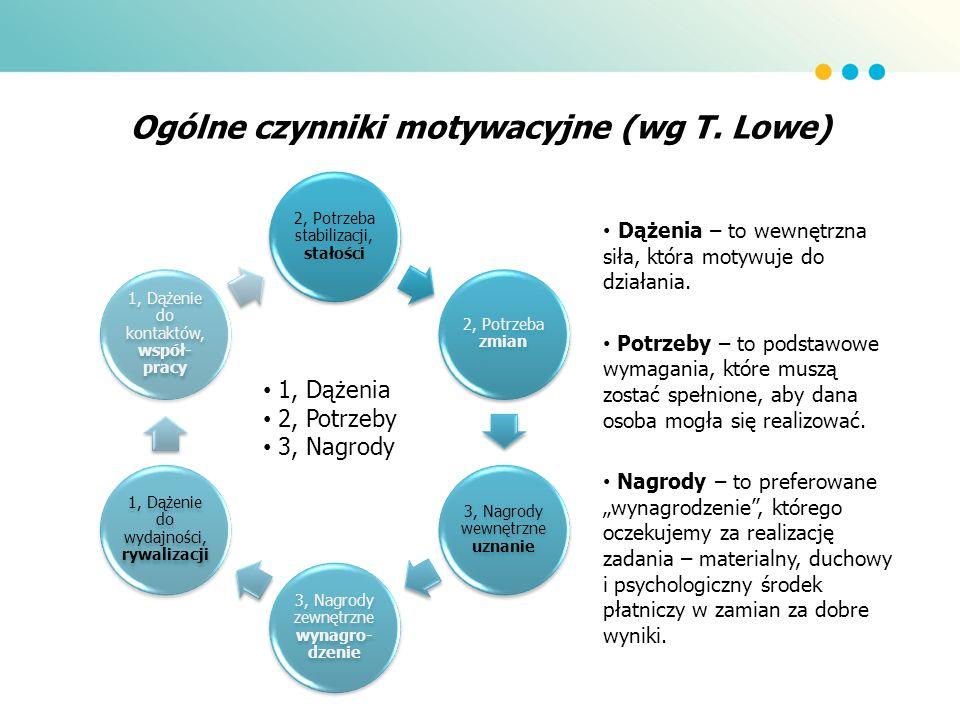 Ogólne czynniki motywacyjne (wg T. Lowe) 2, Potrzeba stabilizacji, stałości 2, Potrzeba zmian 3, Nagrody wewnętrzne uznanie 3, Nagrody zewnętrzne wyna