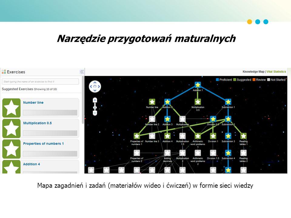 Narzędzie przygotowań maturalnych Mapa zagadnień i zadań (materiałów wideo i ćwiczeń) w formie sieci wiedzy