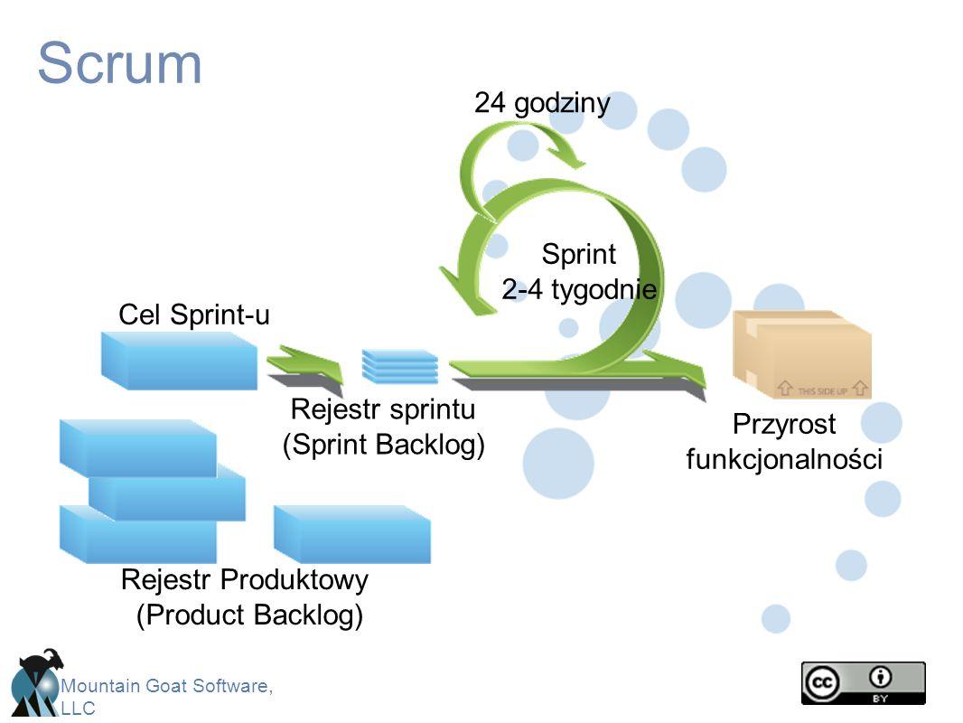 Mountain Goat Software, LLC Scrum CancelGift wrapReturn Sprint 2-4 tygodnie Cel Sprint-u Rejestr sprintu (Sprint Backlog) Przyrost funkcjonalności Rej