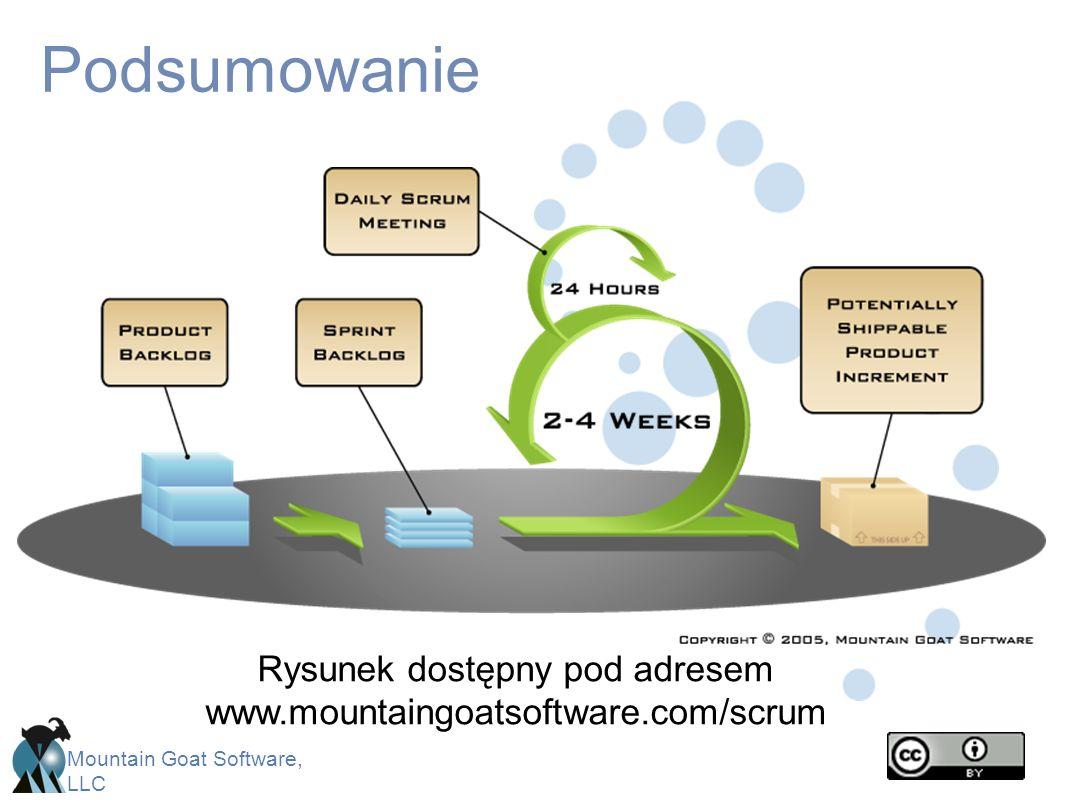 Mountain Goat Software, LLC Podsumowanie Rysunek dostępny pod adresem www.mountaingoatsoftware.com/scrum