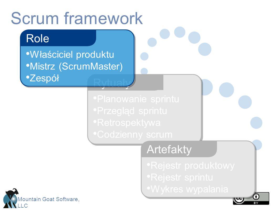 Mountain Goat Software, LLC Scrum framework Planowanie sprintu Przegląd sprintu Retrospektywa Codzienny scrum Rytuały Rejestr produktowy Rejestr sprin