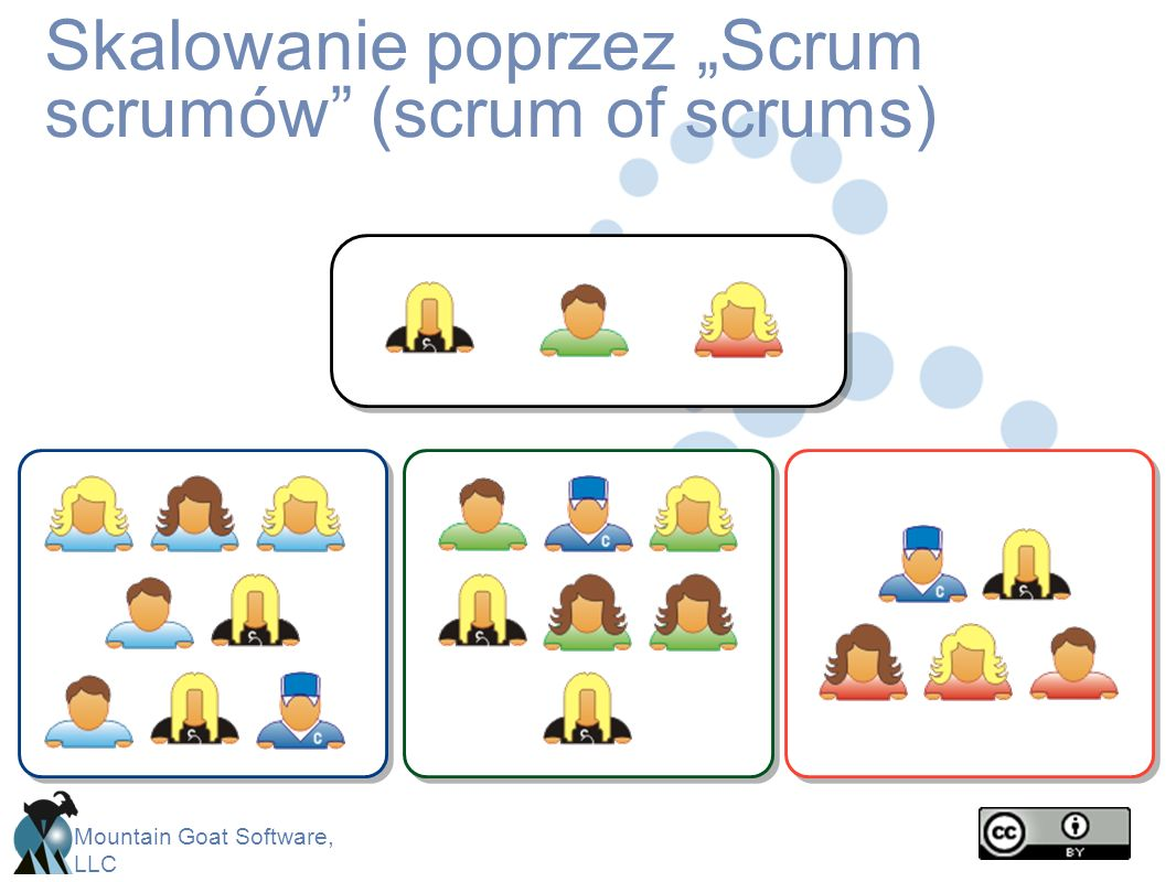 Mountain Goat Software, LLC Skalowanie poprzez Scrum scrumów (scrum of scrums)