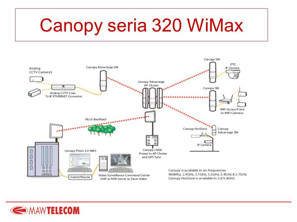 ENTERPRISE Siedziba Canopy Advantage AP/SM 20Mbps PTMP LOS PTP LOS & nLOS & NLOS Serwer promienia Przełącznik L3 VoIP Parking Nadzór wideo Połączenie z odległą placówką Backhaul Canopy 30/60/150/300 Mbps PTP LOS Oferta Backhaul Canopy Backhaul w konfiguracjach Punkt-Punkt (PTP) lub Punkt-Wielopunkt (PTMP) Internet & VoIP Backhaul Canopy 10 i 20 Mbps Canopy T1/E1 Mux
