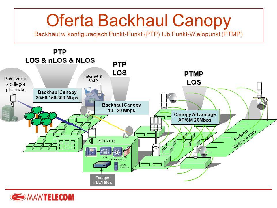ENTERPRISE Siedziba Canopy Advantage AP/SM 20Mbps PTMP LOS PTP LOS & nLOS & NLOS Serwer promienia Przełącznik L3 VoIP Parking Nadzór wideo Połączenie