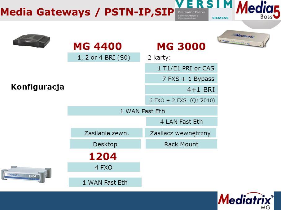 Mediatrix - Adaptery oraz Media Gatewaye Kompletne portfolio rozwiazań 2- 60 łączy / analog lub ISDN Wysoka jakość transmisji głosu Transmisja faksów po IP zgodnie z T.38 ISDN Video over IP Zdalna synchronizacja obsługa połączeń wideokonferencyjnych z urządzeń ISDN po IP Bezpieczeństwo SIP po TLS, SRTP Mikey lub SDES Konfiguracja Https, CLI po SSH, Snmp V3, enkrypcja profili kongig Proste zarządzanie Auto-provisioning Profile klienta Profiles – customers own certificate in secured networks
