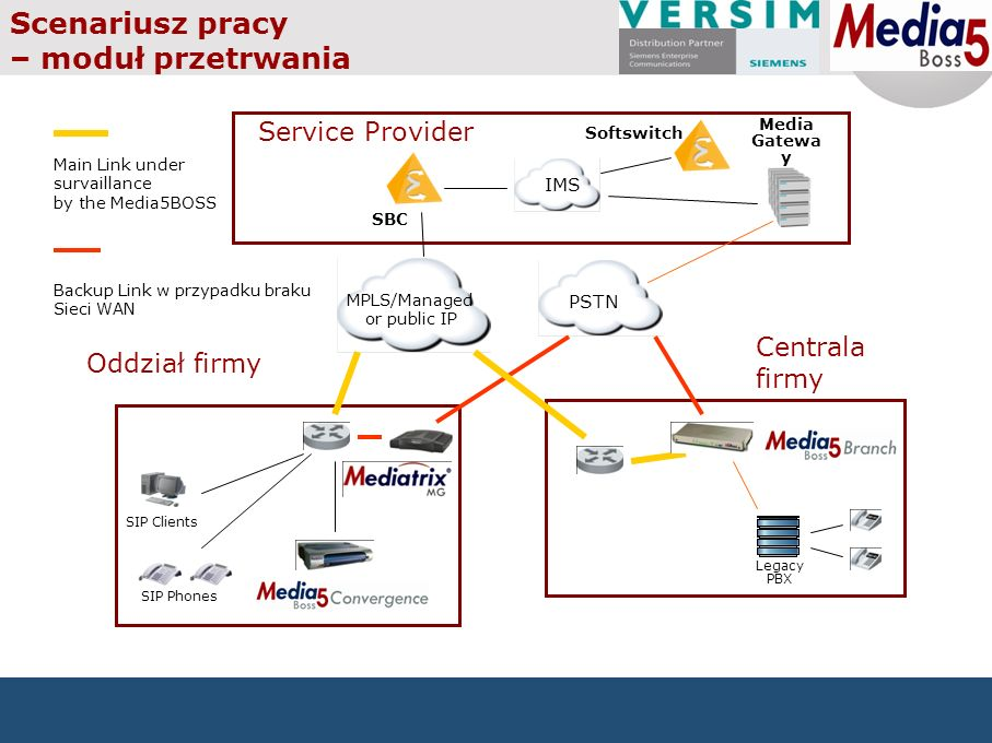 Service Provider Oddział firmy PSTN MPLS/Managed or public IP SIP Clients SIP Phones Media Gatewa y Centrala firmy Legacy PBX Scenariusz pracy – moduł