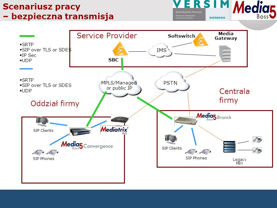 Service Provider PSTN MPLS/Managed or public IP SIP Clients SIP Phones Media Gateway Legacy PBX Scenariusz pracy – bezpieczna transmisja SBC IMS Softswitch SRTP SIP over TLS or SDES UDP SRTP SIP over TLS or SDES IP Sec UDP SIP Clients SIP Phones Oddział firmy Centrala firmy