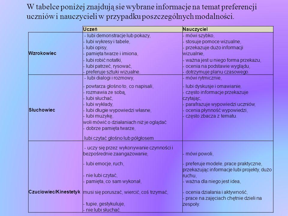 W tabelce poniżej znajdują sie wybrane informacje na temat preferencji uczniów i nauczycieli w przypadku poszczególnych modalności. UczeńNauczyciel -