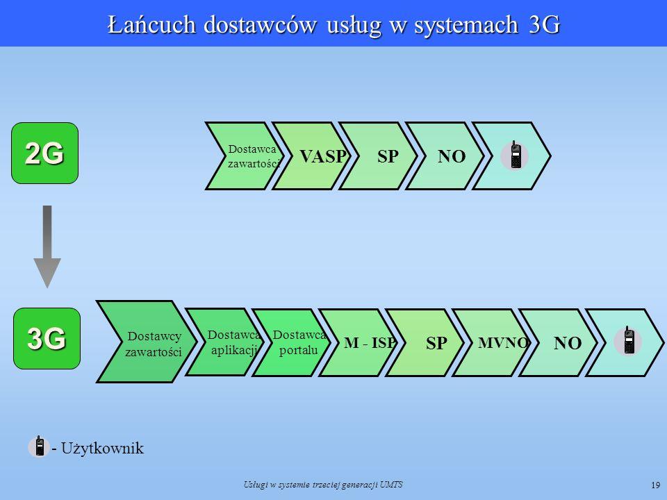 Usługi w systemie trzeciej generacji UMTS 19 Łańcuch dostawców usług w systemach 3G 2G 3G - Użytkownik NO SP VASP Dostawca zawartości Dostawca aplikac