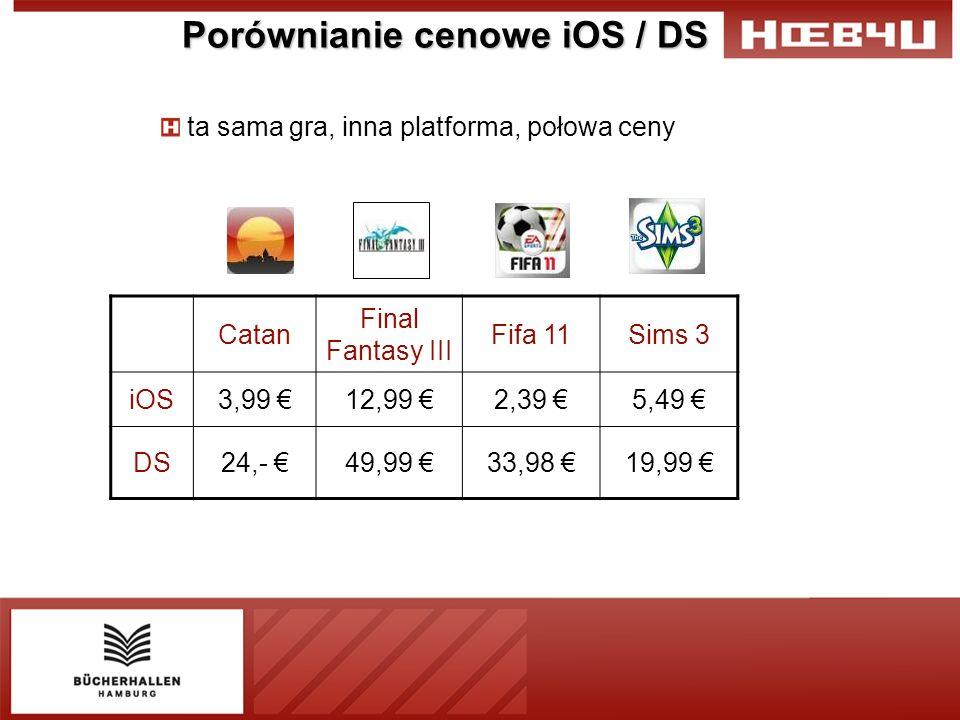 Porównianie cenowe iOS / DS ta sama gra, inna platforma, połowa ceny Catan Final Fantasy III Fifa 11Sims 3 iOS3,99 12,99 2,39 5,49 DS24,- 49,99 33,98 19,99