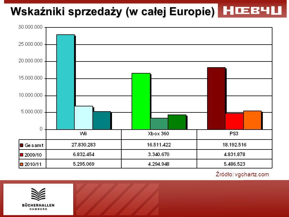 Wskaźniki sprzedaży (w całej Europie) Źródło: vgchartz.com
