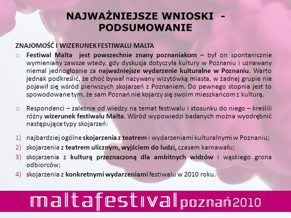 NAJWAŻNIEJSZE WNIOSKI - PODSUMOWANIE ZNAJOMOŚĆ I WIZERUNEK FESTIWALU MALTA o Festiwal Malta jest powszechnie znany poznaniakom – był on spontanicznie wymieniany zawsze wtedy, gdy dyskusja dotyczyła kultury w Poznaniu i uznawany niemal jednogłośnie za najważniejsze wydarzenie kulturalne w Poznaniu.