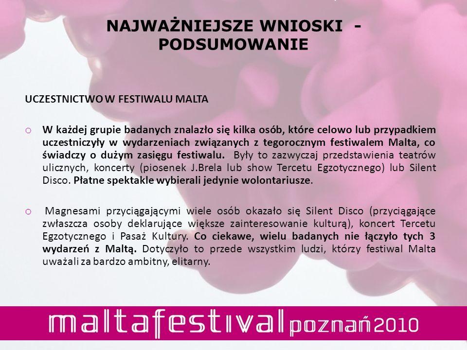 NAJWAŻNIEJSZE WNIOSKI - PODSUMOWANIE UCZESTNICTWO W FESTIWALU MALTA o W każdej grupie badanych znalazło się kilka osób, które celowo lub przypadkiem uczestniczyły w wydarzeniach związanych z tegorocznym festiwalem Malta, co świadczy o dużym zasięgu festiwalu.