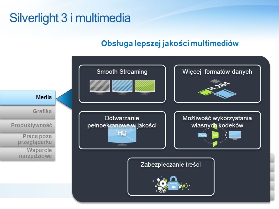 Wsparcie narzędziowe Wsparcie narzędziowe Praca poza przeglądarką Praca poza przeglądarką Produktywność Grafika Media Silverlight 3 i multimedia Media