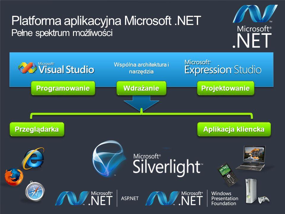 ProjektowanieProjektowanieProgramowanieProgramowanie Wspólna architektura i narzędzia WdrażanieWdrażanie PrzeglądarkaPrzeglądarka Aplikacja kliencka P