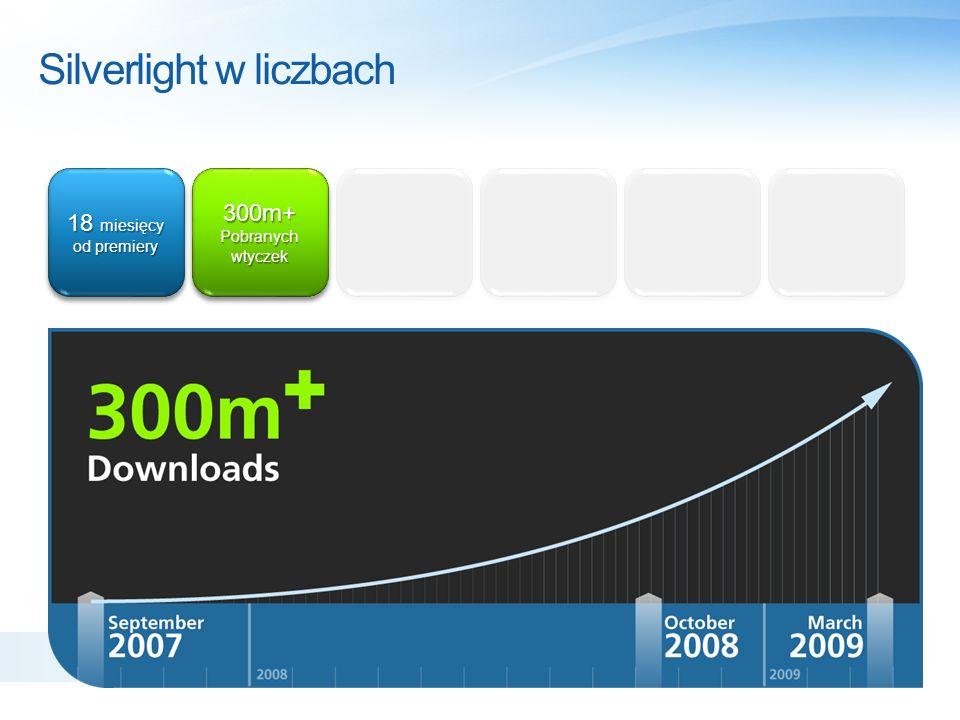 Silverlight w liczbach 18 miesięcy od czasu premiery 300m+ Pobranych wtyczek 300m+ Pobranych wtyczek 400,000 Programistów & projektantów 400,000 Programistów & projektantów Source: Microsoft Developer Tracker 2008 Report