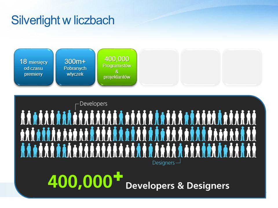 Silverlight w liczbach 18 miesięcy od czasu premiery 300m+ Pobranych wtyczek 300m+ Pobranych wtyczek 400,000 Programistów & projektantów 400,000 200+ partnerów w 30 krajach 200+ partnerów w 30 krajach