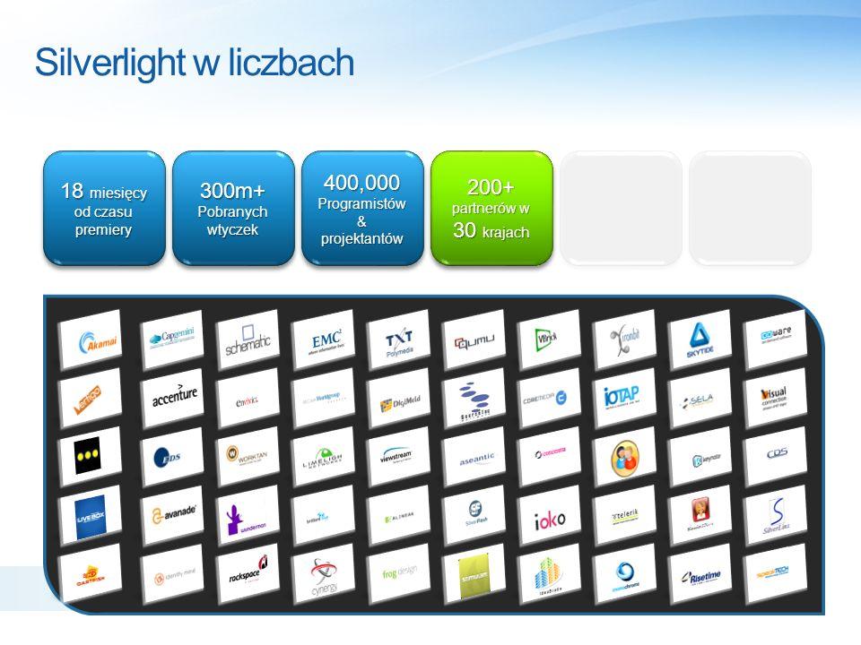 Silverlight w liczbach 200+ partnerów w 30 krajach 200+ partnerów w 30 krajach 200+ Stron i produktów MS 200+ 18 miesięcy od czasu premiery 300m+ Pobranych wtyczek 300m+ Pobranych wtyczek 400,000 Programistów & projektantów 400,000