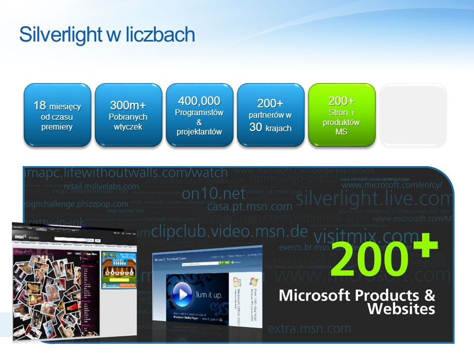 Silverlight w liczbach 200+ Stron i produktów MS 200+ Tysiące aplikacji na całym świecie www.silverlight.net/showcase 200+ partnerów w 30 krajach 200+ partnerów w 30 krajach 18 miesięcy od czasu premiery 300m+ Pobranych wtyczek 300m+ Pobranych wtyczek 400,000 Programistów & projektantów 400,000