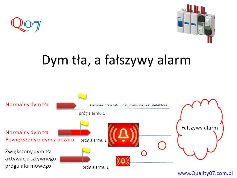 Dym tła, a fałszywy alarm www.Quality07.com.pl Q07 próg alarmu 1 Normalny dym tła próg alarmu 1 Normalny dym tła Powiększony o dym z pożaru próg alarmu 1 Zwiększony dym tła aktywacja sztywnego progu alarmowego Fałszywy alarm Kierunek przyrostu ilości dymu na skali detektora