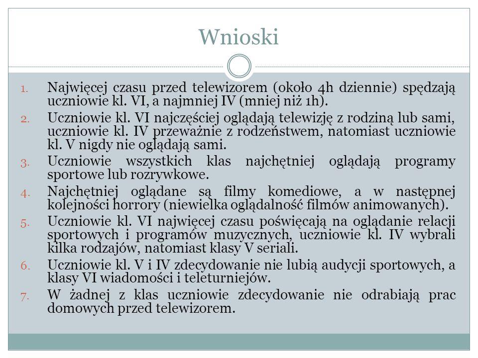 Wnioski 1. Najwięcej czasu przed telewizorem (około 4h dziennie) spędzają uczniowie kl. VI, a najmniej IV (mniej niż 1h). 2. Uczniowie kl. VI najczęśc