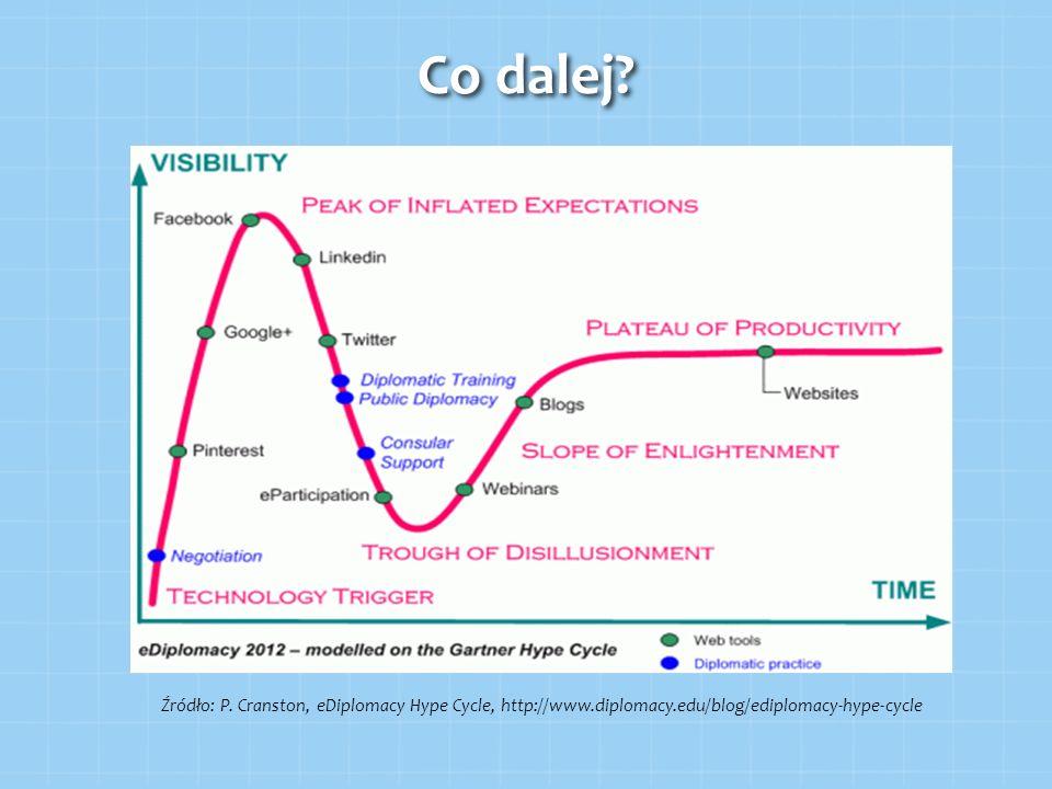 Co dalej? Źródło: P. Cranston, eDiplomacy Hype Cycle, http://www.diplomacy.edu/blog/ediplomacy-hype-cycle