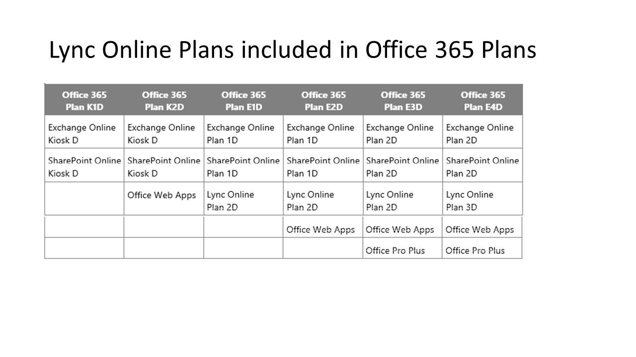 Konfigurowanie usługi Microsoft Lync Online Skonfiguruj swój komputer, instalując programy Lync i Konfiguracja komputera do współpracy z usługą Microsoft Office 365.