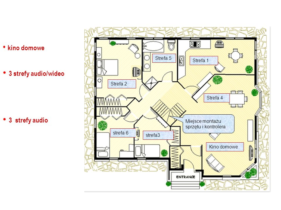 Strefa 4 Strefa 5 Strefa 1 Strefa 2 strefa 6 Kino domowe kino domowe 3 strefy audio/wideo 3 strefy audio strefa3 Miejsce montażu sprzętu i kontrolera