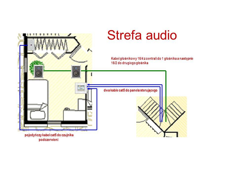 Strefa audio Kabel głośnikowy 16/4 z centrali do 1 głośnika a następnie 16/2 do drugiego głośnika dwa kable cat5 do panela sterującego pojedyńczy kabel cat5 do czujnika podczerwieni pojedyńczy kabel cat5 do czujnika podczerwieni