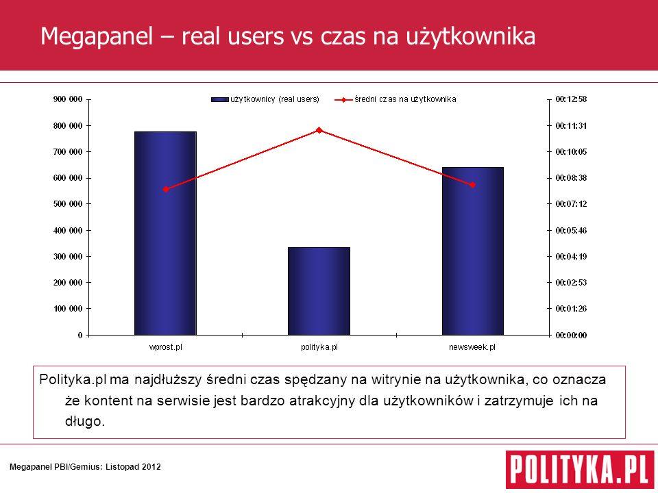 Megapanel – real users vs czas na użytkownika Polityka.pl ma najdłuższy średni czas spędzany na witrynie na użytkownika, co oznacza że kontent na serwisie jest bardzo atrakcyjny dla użytkowników i zatrzymuje ich na długo.