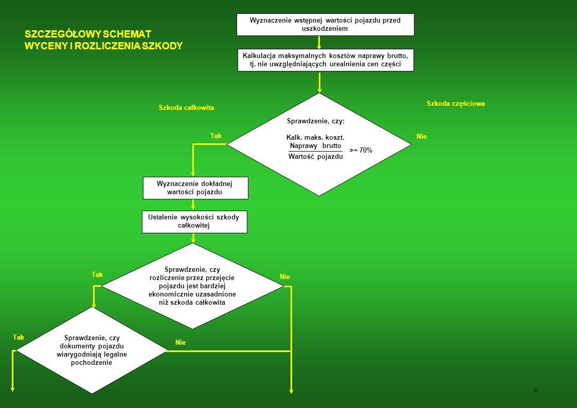 6 Wyznaczenie wstępnej wartości pojazdu przed uszkodzeniem Kalkulacja maksymalnych kosztów naprawy brutto, tj.