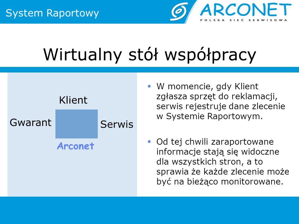 Wirtualny stół współpracy Arconet Serwis Gwarant Klient System Raportowy W momencie, gdy Klient zgłasza sprzęt do reklamacji, serwis rejestruje dane zlecenie w Systemie Raportowym.