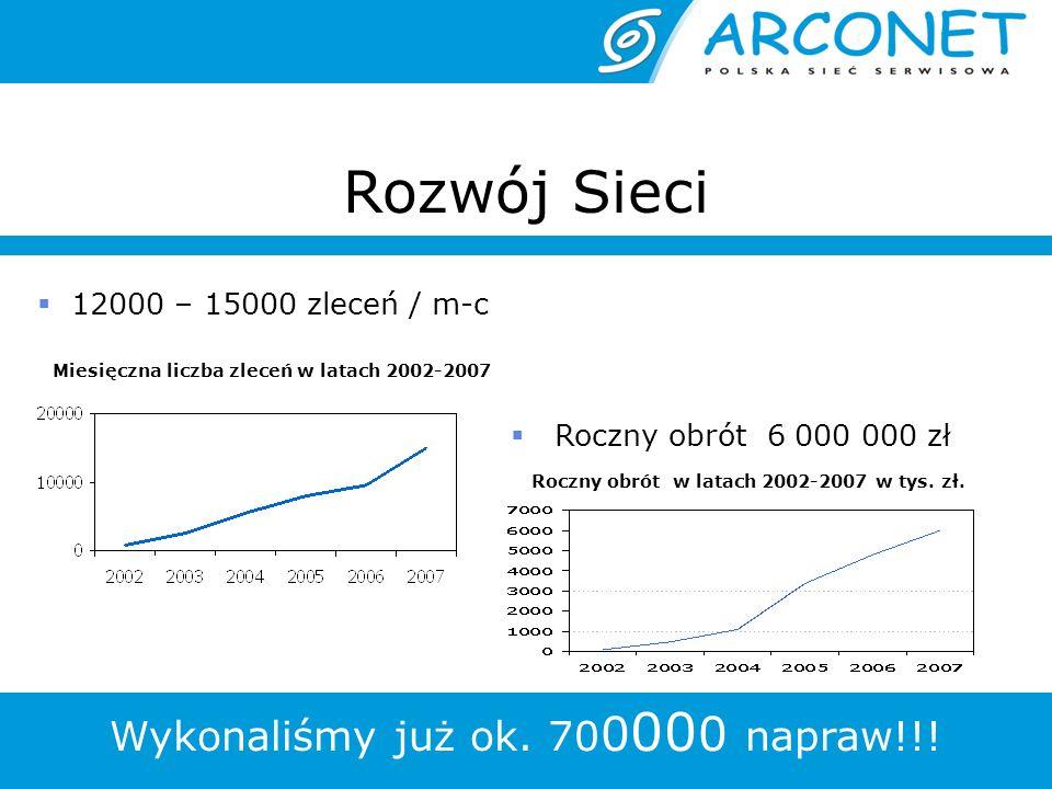 Rozwój Sieci 12000 – 15000 zleceń / m-c Roczny obrót 6 000 000 zł Roczny obrót w latach 2002-2007 w tys. zł. Wykonaliśmy już ok. 70 0 00 0 napraw!!! M