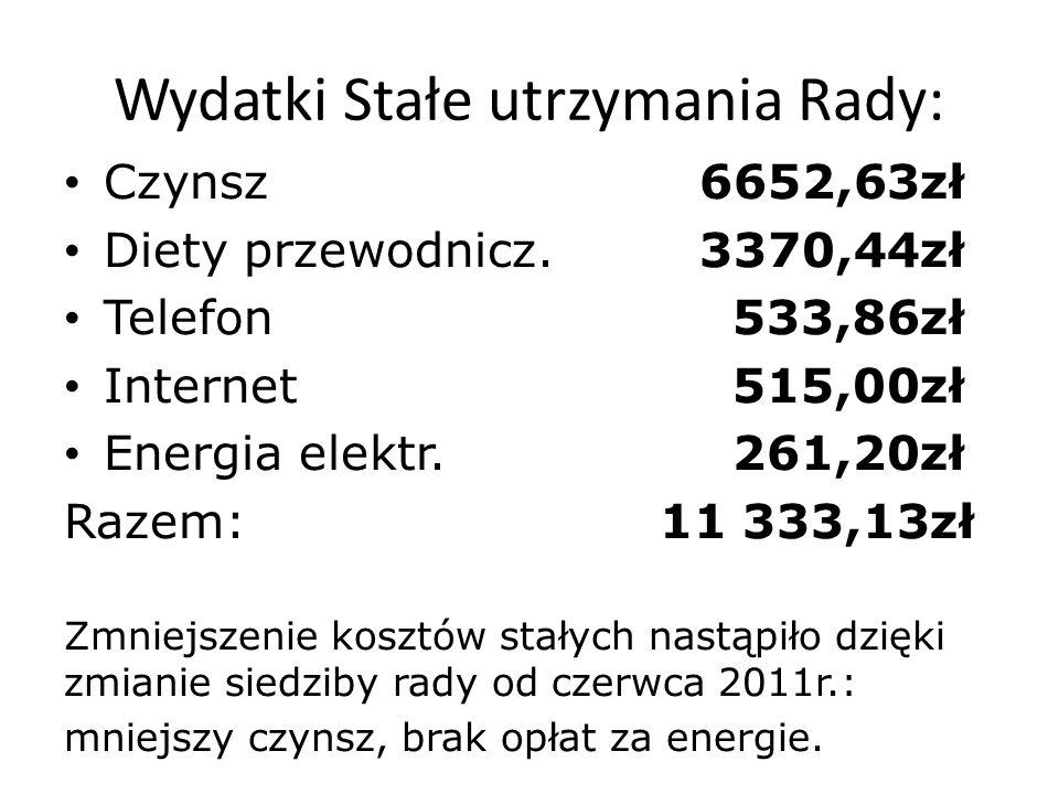 Wydatki Stałe utrzymania Rady: Czynsz6652,63zł Diety przewodnicz.