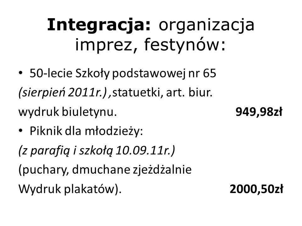 Imprezy okolicznościowe c.d.: Mikołajki z Caritasem 519,43zł Mikołajki R.O.Zdroje na ryneczku (poczęstunek-grill)1750,00zł Kino: wyjście z dziećmi naszego osiedla(transport,bilety) 998,23zł Wigilia PZERI(catering) 400,00zł Wigilia CEO(art.