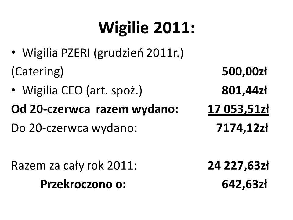 Wigilie 2011: Wigilia PZERI (grudzień 2011r.) (Catering) 500,00zł Wigilia CEO (art.