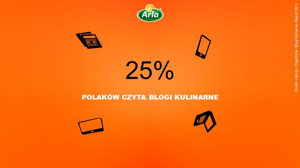 25% POLAKÓW CZYTA BLOGI KULINARNE Źródło: Listonic i Olga Smile - Blogi Kulinarne - Raport 2012